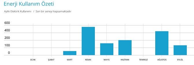Kullanım graph